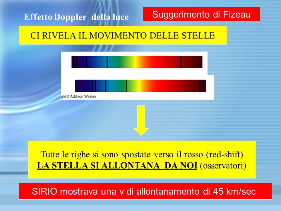 Effetto Doppler della luce CI RIVELA IL MOVIMENTO DELLE STELLE Tutte le righe si sono spostate verso il rosso (red-shift) LA STELLA SI ALLONTANA DA NO