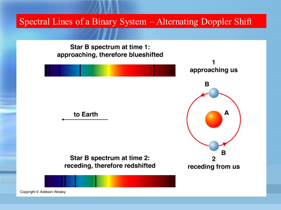Spectral Lines of a Binary System – Alternating Doppler Shift
