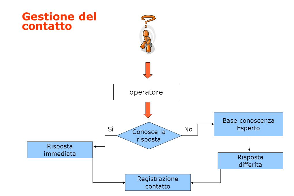 Gestione del contatto operatore Conosce la risposta SìNo Risposta immediata Base conoscenza Esperto Risposta differita Registrazione contatto