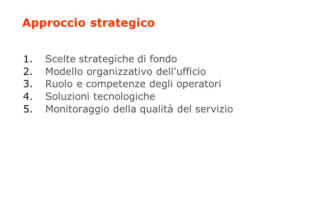 Approccio strategico 1.Scelte strategiche di fondo 2.Modello organizzativo dell ufficio 3.Ruolo e competenze degli operatori 4.Soluzioni tecnologiche 5.Monitoraggio della qualità del servizio