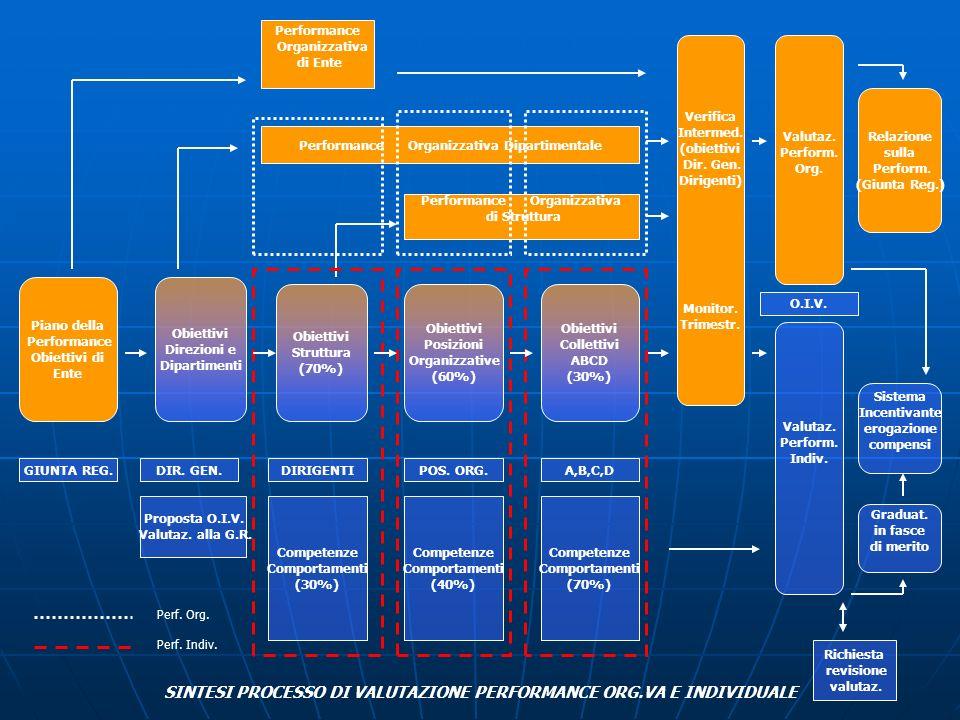 Piano della Performance Obiettivi di Ente Obiettivi Direzioni e Dipartimenti Obiettivi Struttura (70%) Obiettivi Posizioni Organizzative (60%) Obietti