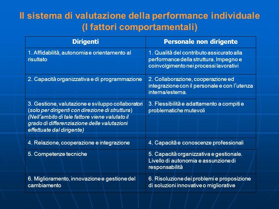 Il sistema di valutazione della performance individuale (I fattori comportamentali) DirigentiPersonale non dirigente 1. Affidabilit à, autonomia e ori