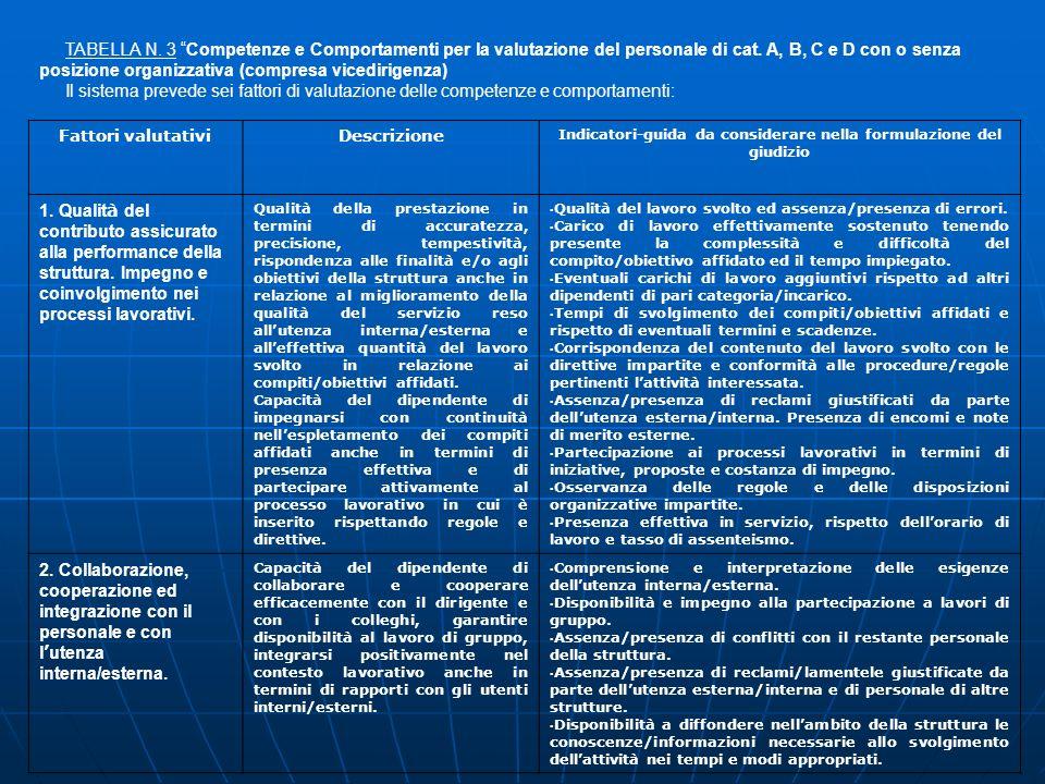 TABELLA N. 3 Competenze e Comportamenti per la valutazione del personale di cat. A, B, C e D con o senza posizione organizzativa (compresa vicedirigen