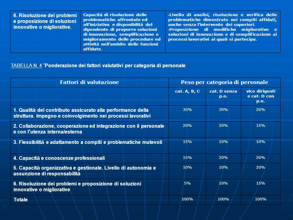 6. Risoluzione dei problemi e proposizione di soluzioni innovative o migliorative. Capacità di risoluzione delle problematiche affrontate ed allinizia