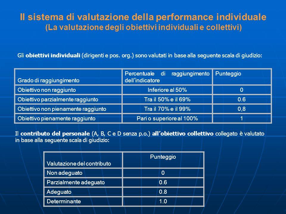 Gli obiettivi individuali (dirigenti e pos. org.) sono valutati in base alla seguente scala di giudizio: Grado di raggiungimento Percentuale di raggiu