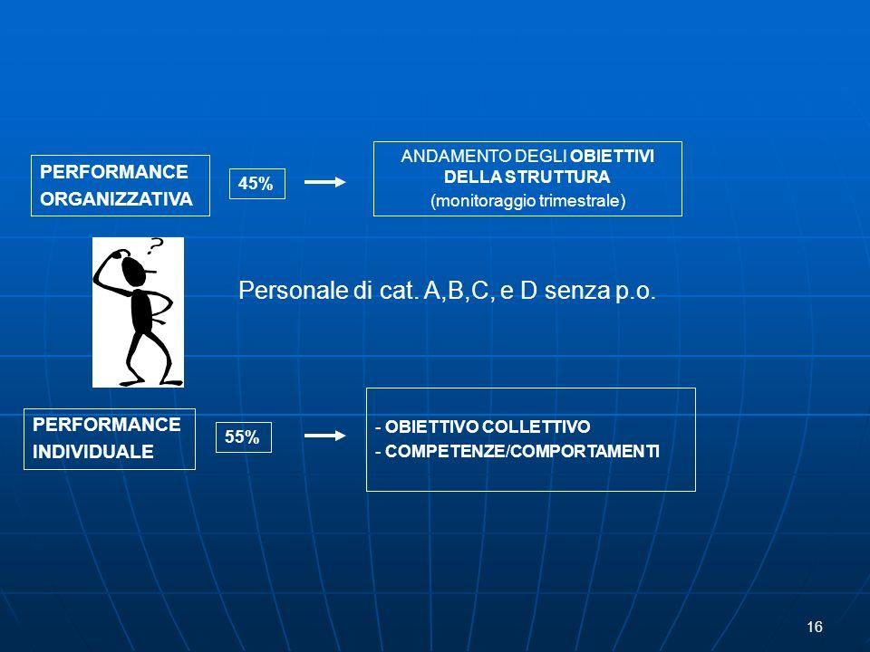 PERFORMANCE ORGANIZZATIVA PERFORMANCE INDIVIDUALE 45% 55% ANDAMENTO DEGLI OBIETTIVI DELLA STRUTTURA (monitoraggio trimestrale) - OBIETTIVO COLLETTIVO