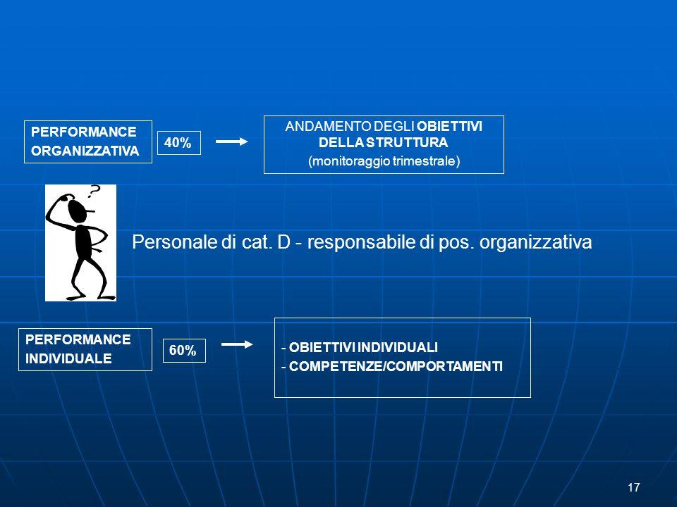 PERFORMANCE ORGANIZZATIVA PERFORMANCE INDIVIDUALE 40% 60% Personale di cat. D - responsabile di pos. organizzativa 17 ANDAMENTO DEGLI OBIETTIVI DELLA