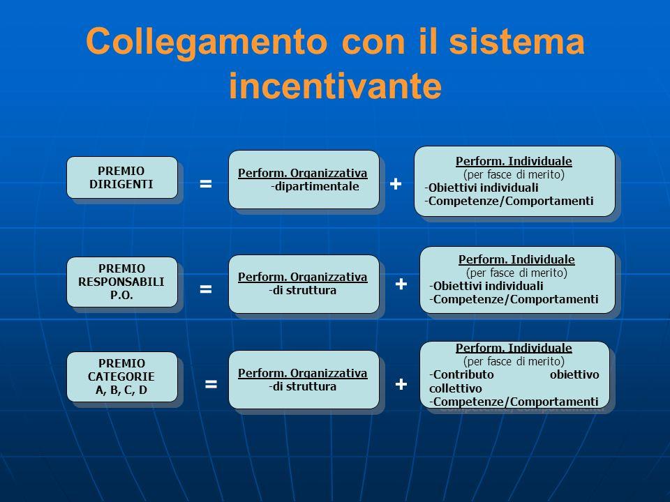 PREMIO CATEGORIE A, B, C, D PREMIO CATEGORIE A, B, C, D PREMIO DIRIGENTI PREMIO DIRIGENTI Perform. Organizzativa -dipartimentale Perform. Organizzativ