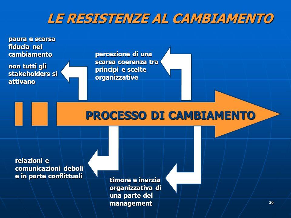 36 LE RESISTENZE AL CAMBIAMENTO PROCESSO DI CAMBIAMENTO paura e scarsa fiducia nel cambiamento non tutti gli stakeholders si attivano percezione di un