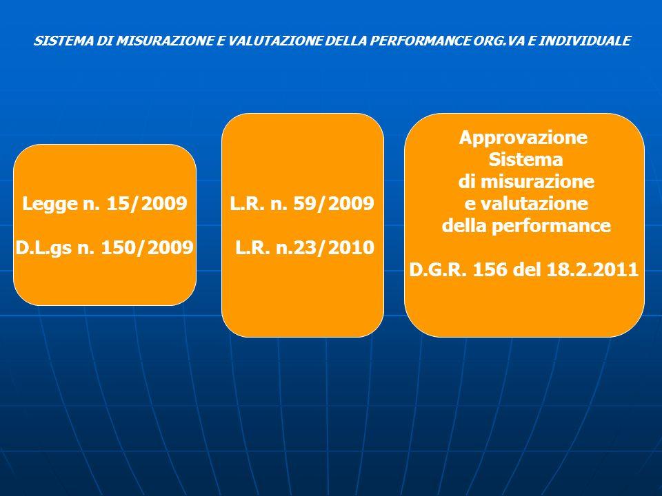 SISTEMA DI MISURAZIONE E VALUTAZIONE DELLA PERFORMANCE ORG.VA E INDIVIDUALE Legge n. 15/2009 D.L.gs n. 150/2009 L.R. n. 59/2009 L.R. n.23/2010 Approva