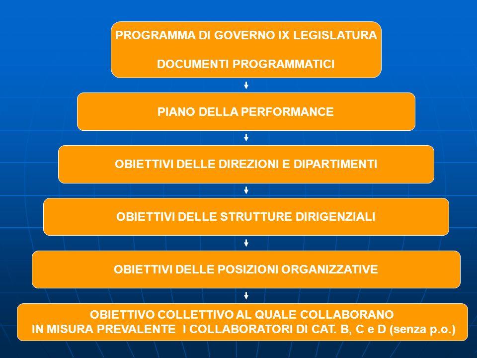 PIANO DELLA PERFORMANCE PROGRAMMA DI GOVERNO IX LEGISLATURA DOCUMENTI PROGRAMMATICI OBIETTIVI DELLE DIREZIONI E DIPARTIMENTI OBIETTIVI DELLE STRUTTURE