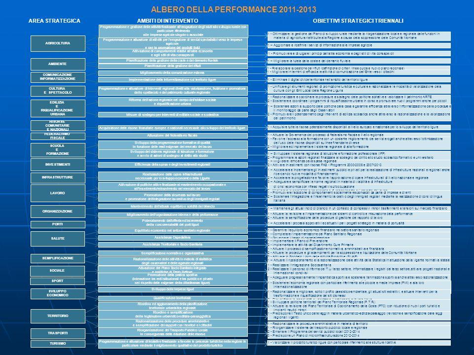 SEMPLIFICAZIONE AMBIENTE COMUNICAZIONE INFORMATIZZAZIONE CULTURA E SPETTACOLO EDILIZIA E RIQUALIFICAZIONE URBANA RISORSE COMUNITARIE E NAZIONALI FEDER