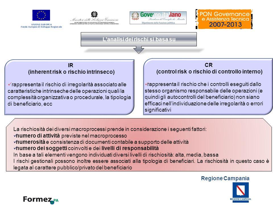 Regione Campania Lanalisi dei rischi si basa su IR (inherent risk o rischio intrinseco) rappresenta il rischio di irregolarità associato alle caratter