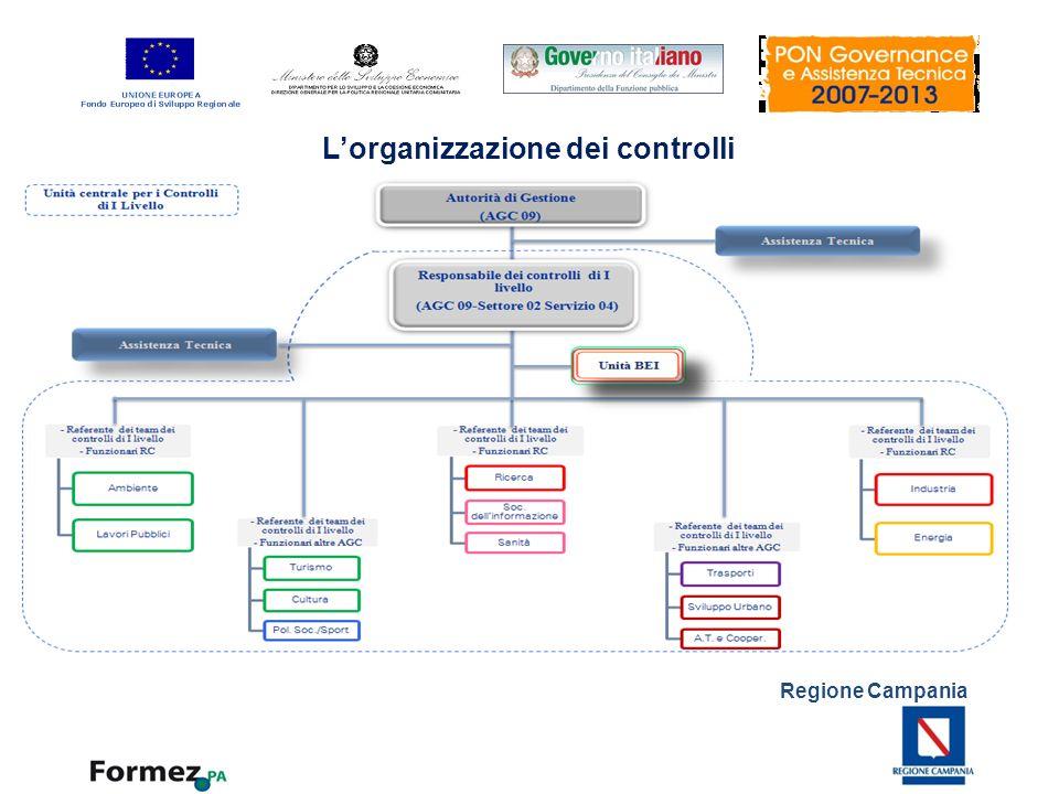 Regione Campania Lorganizzazione dei controlli Al fine di rispondere alla necessità di accelerare la spesa, rendere più efficaci ed omogenei i controlli e più puntuale il monitoraggio nonché di recepire le indicazioni fornite dalla Commissione Europea nel corso delle Missioni di audit svolte sul programma da ottobre 2010, lAutorità di Gestione (di seguito anche AdG) del POR Campania FESR 2007/2013 ha previsto un modello di governance accentrato con la costituzione di una specifica struttura denominata Unità centrale per i controlli di primo livello, individuando Aree di intervento omogenee (da intendersi quale aggregazione di Obiettivi operativi) sia per il contenuto delle iniziative progettuali cofinanziabili sia per le procedure e modalità di attivazione ed attuazione degli interventi.