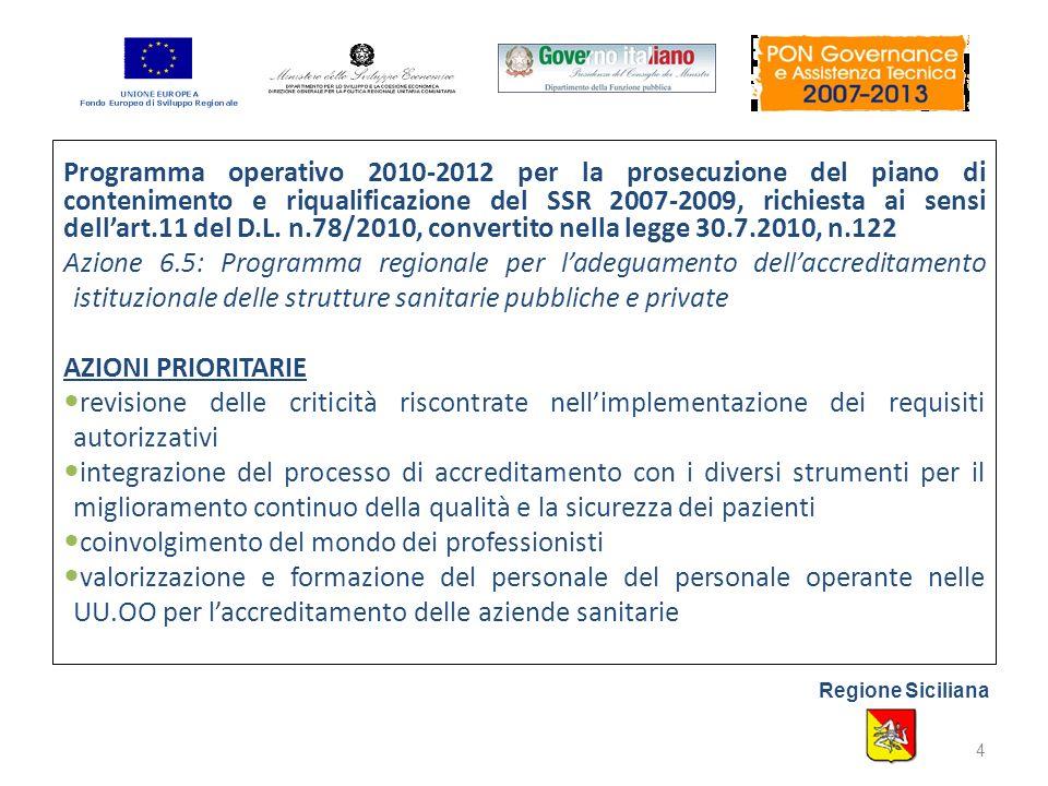 Azione 6.5: Programma regionale per ladeguamento dellaccreditamento istituzionale delle strutture sanitarie pubbliche e private RISULTATI PROGRAMMATI (1) elaborazione e pubblicazione di un rapporto sul livello di raggiungimento dei requisiti di accreditamento da parte di tutte le strutture pubbliche e private analisi delle relative criticità e le proposte per migliorare la compliance delle strutture, compreso i requisiti strutturali (ad es.