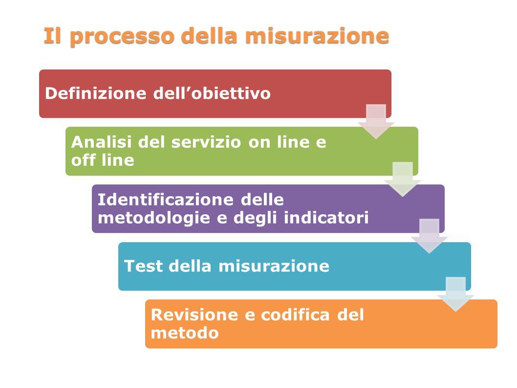 Il processo della misurazione Definizione dellobiettivo Analisi del servizio on line e off line Identificazione delle metodologie e degli indicatori Test della misurazione Revisione e codifica del metodo