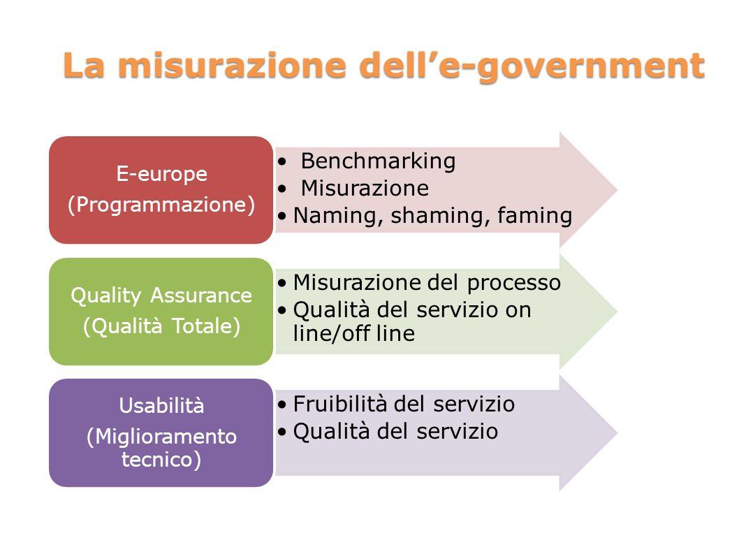 La misurazione delle-government Benchmarking Misurazione Naming, shaming, faming E-europe (Programmazione) Misurazione del processo Qualità del serviz