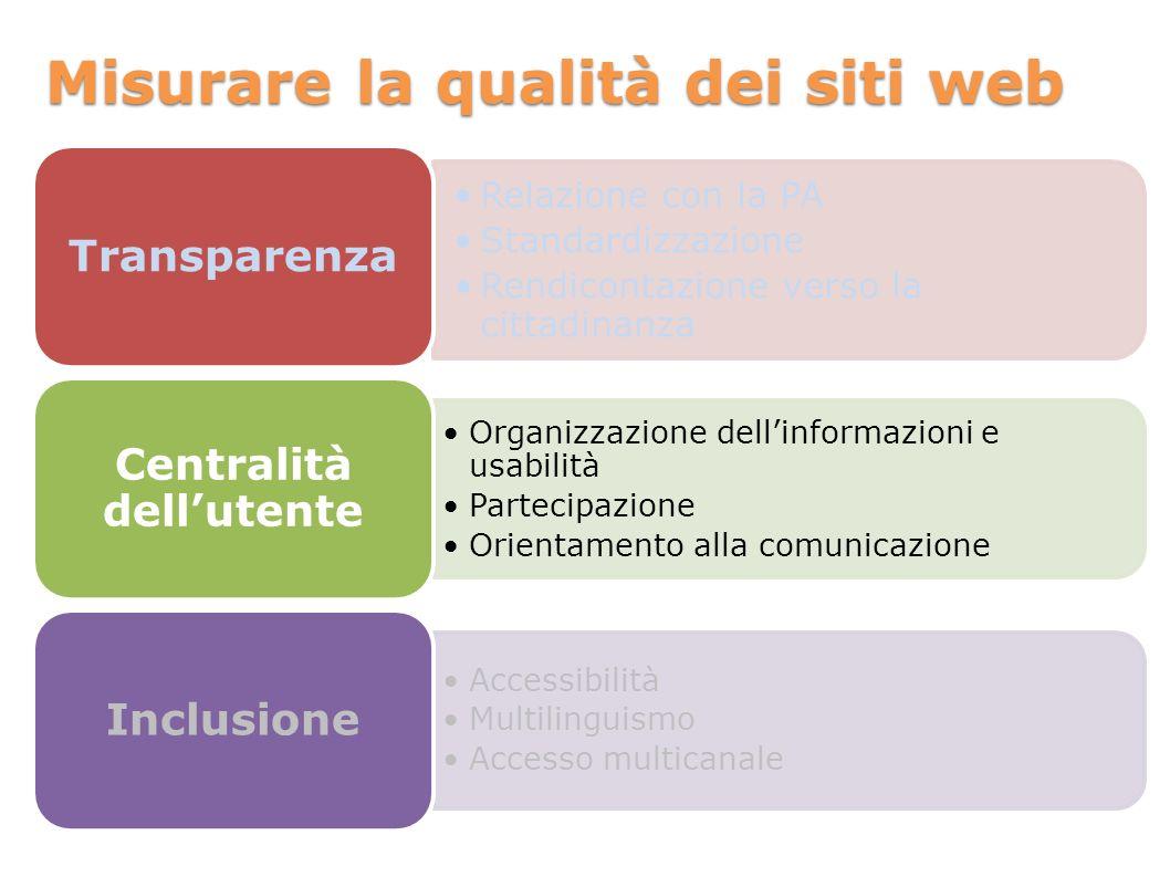 Misurare la qualità dei siti web Relazione con la PA Standardizzazione Rendicontazione verso la cittadinanza Transparenza Organizzazione dellinformazioni e usabilità Partecipazione Orientamento alla comunicazione Centralità dellutente Accessibilità Multilinguismo Accesso multicanale Inclusione