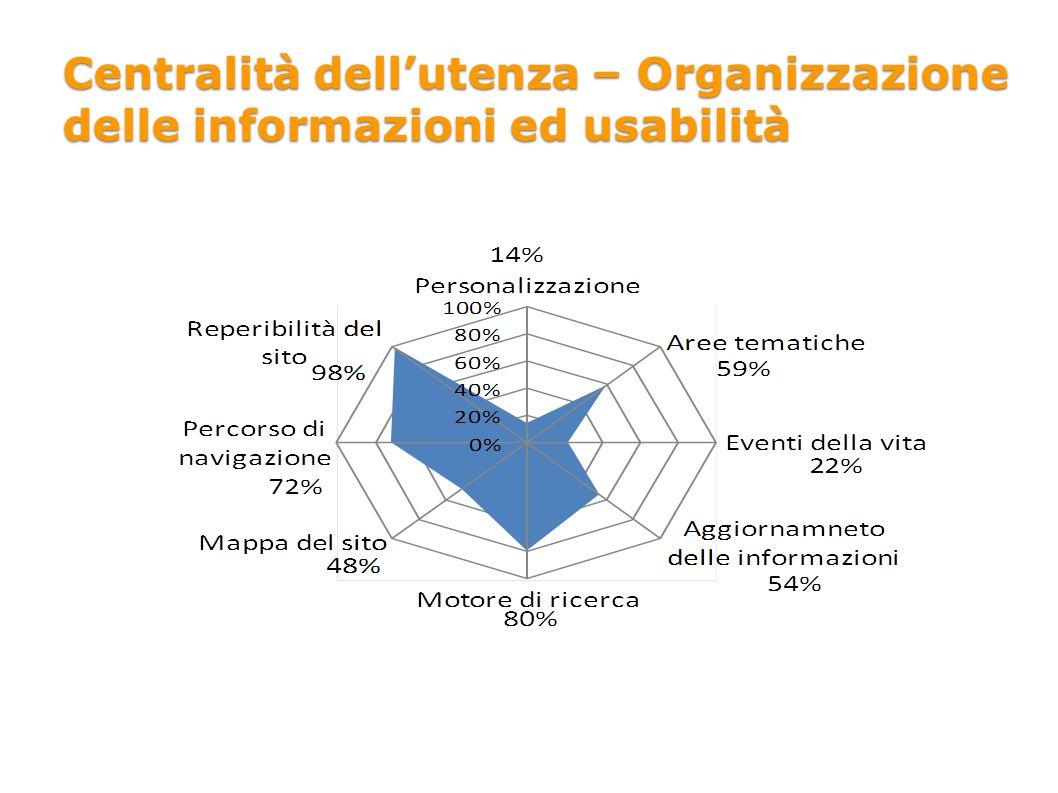 Centralità dellutenza – Organizzazione delle informazioni ed usabilità