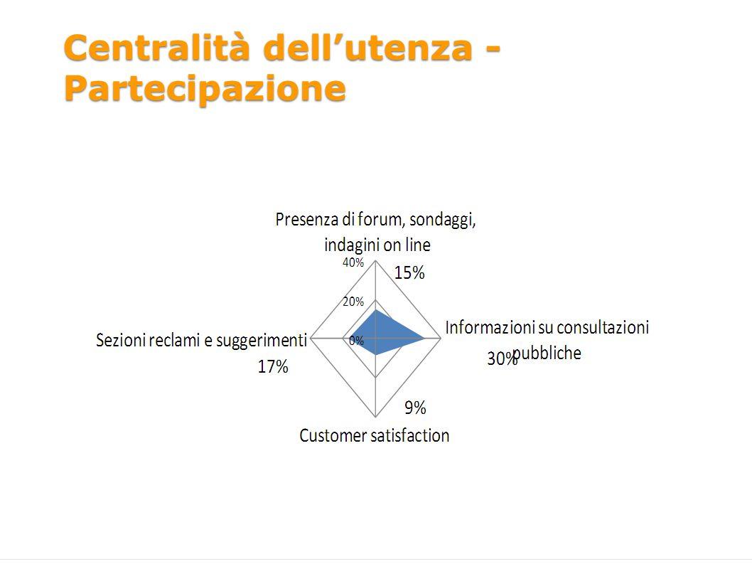 Centralità dellutenza - Partecipazione