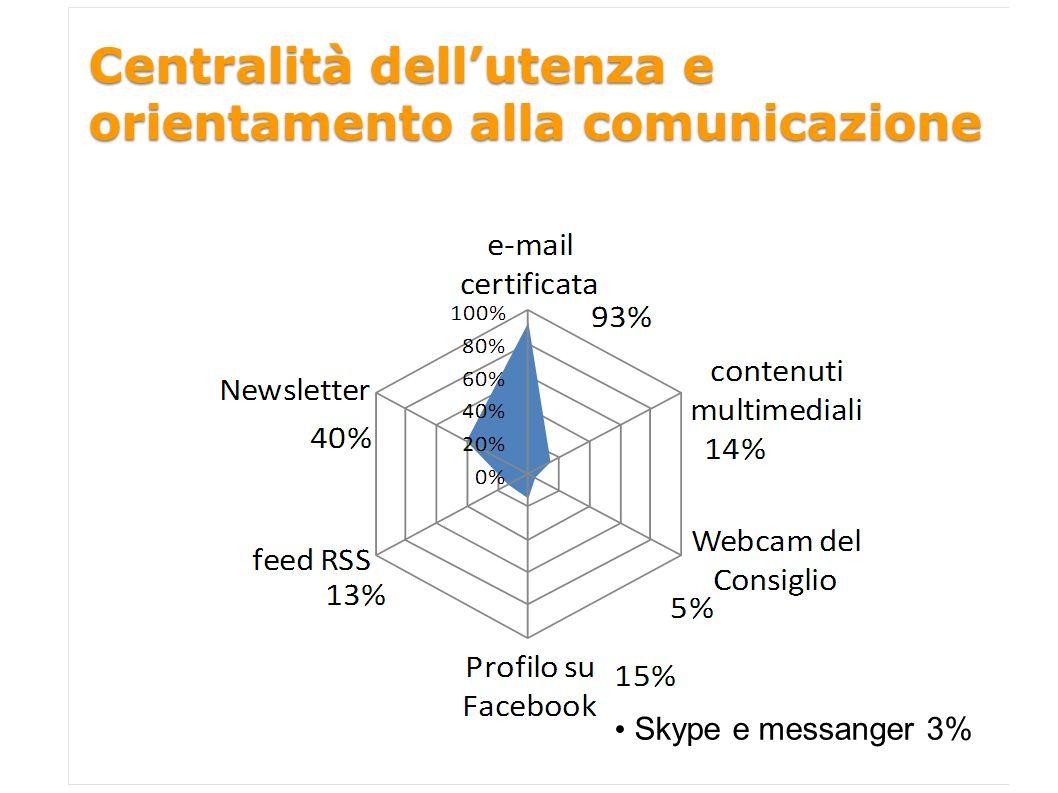 Centralità dellutenza e orientamento alla comunicazione Skype e messanger 3%