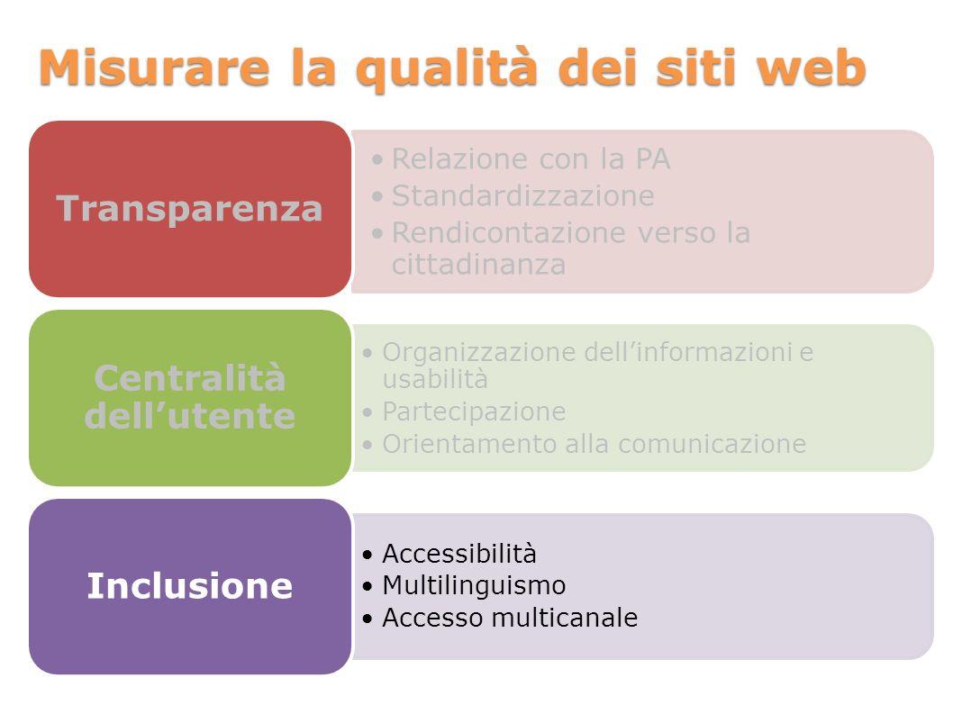 Misurare la qualità dei siti web Relazione con la PA Standardizzazione Rendicontazione verso la cittadinanza Transparenza Organizzazione dellinformazi