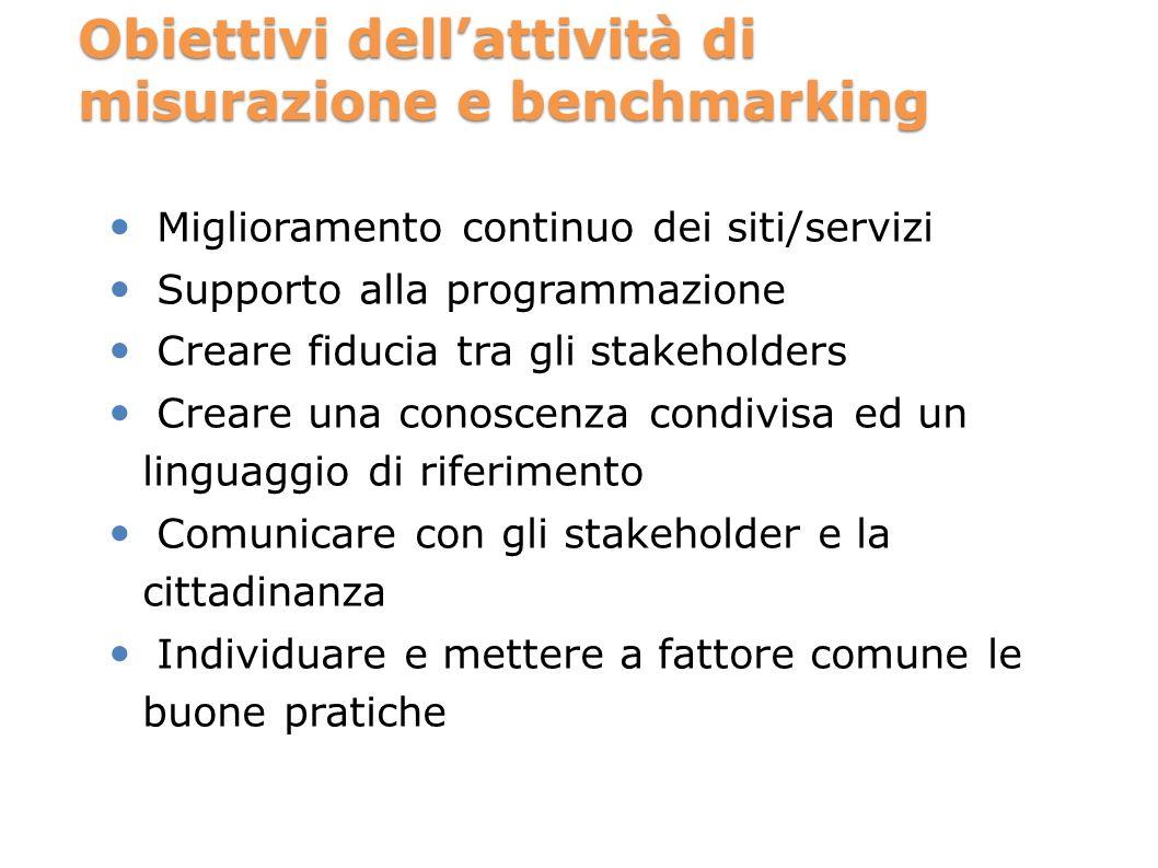 Obiettivi dellattività di misurazione e benchmarking Miglioramento continuo dei siti/servizi Supporto alla programmazione Creare fiducia tra gli stake