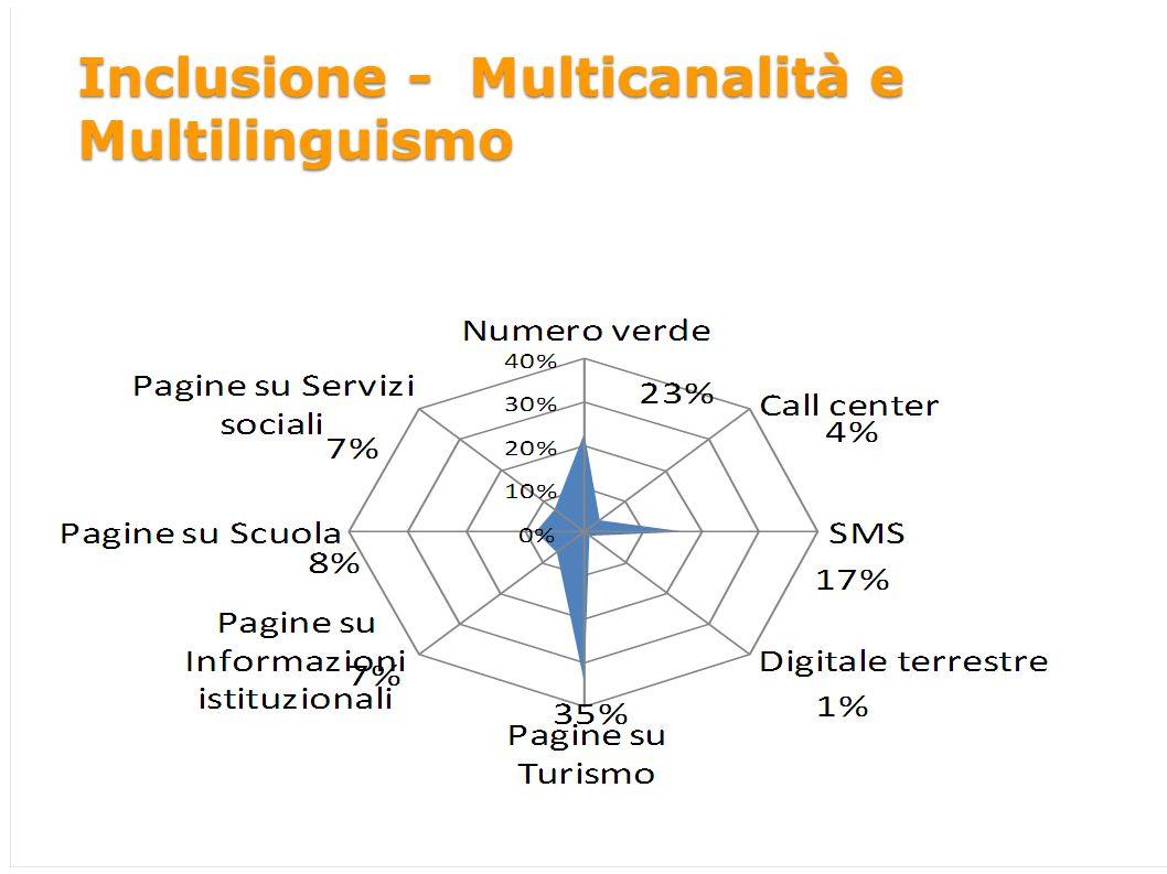 Inclusione 1/2 Inclusione - Multicanalità e Multilinguismo