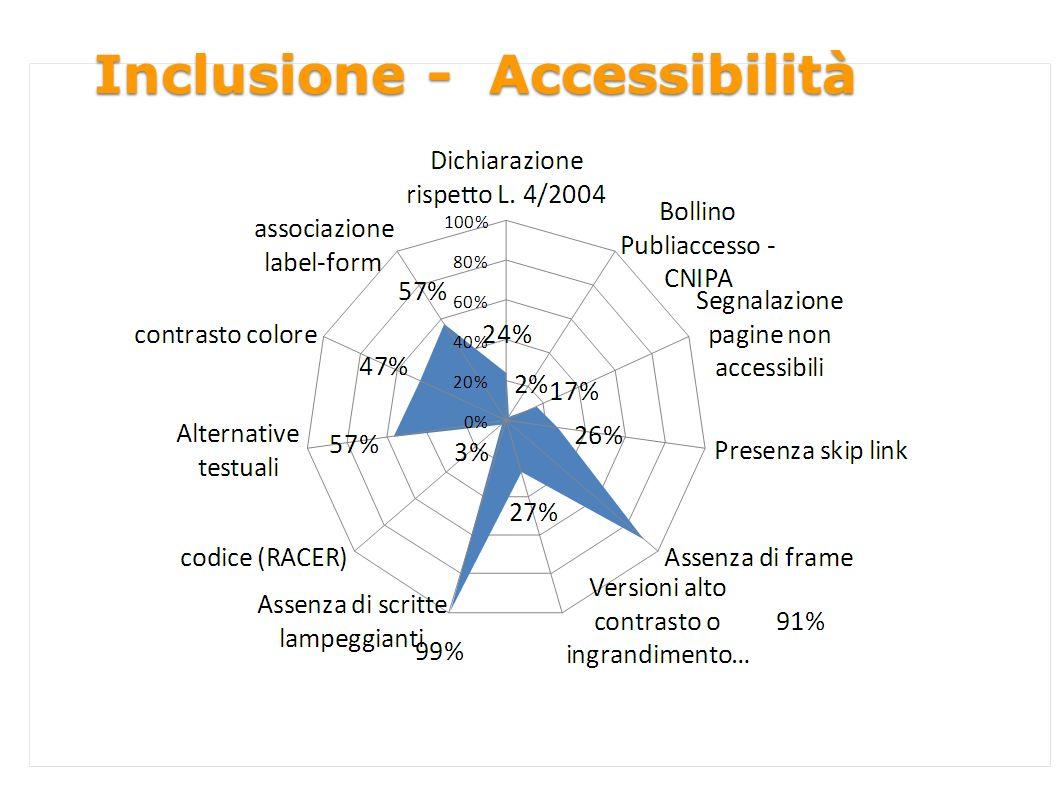Inclusione - Accessibilità