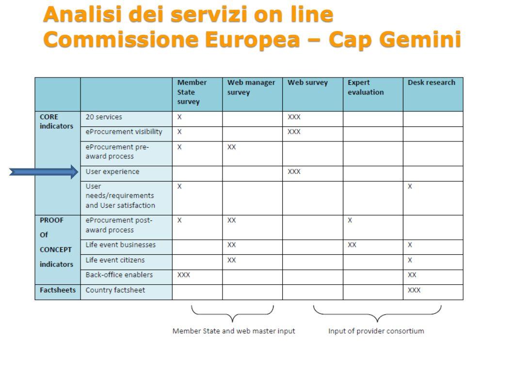 Analisi dei servizi on line Commissione Europea – Cap Gemini