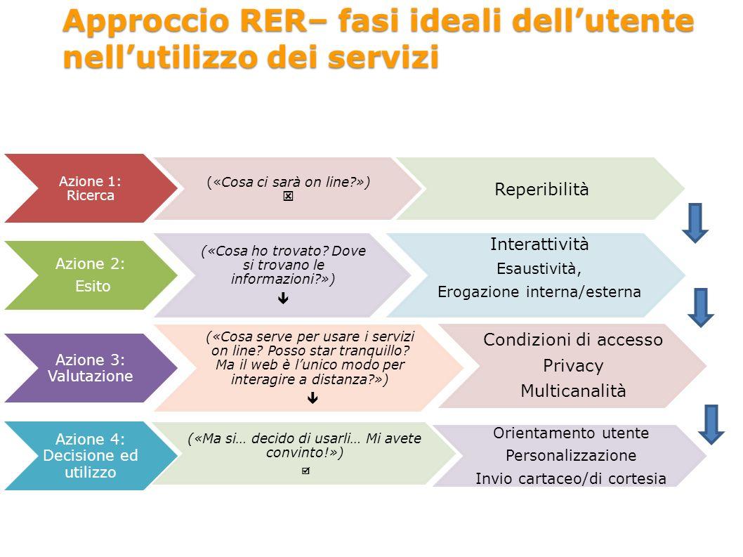 Approccio RER– fasi ideali dellutente nellutilizzo dei servizi Azione 1: Ricerca («Cosa ci sarà on line?») Reperibilità Azione 2: Esito («Cosa ho trovato.