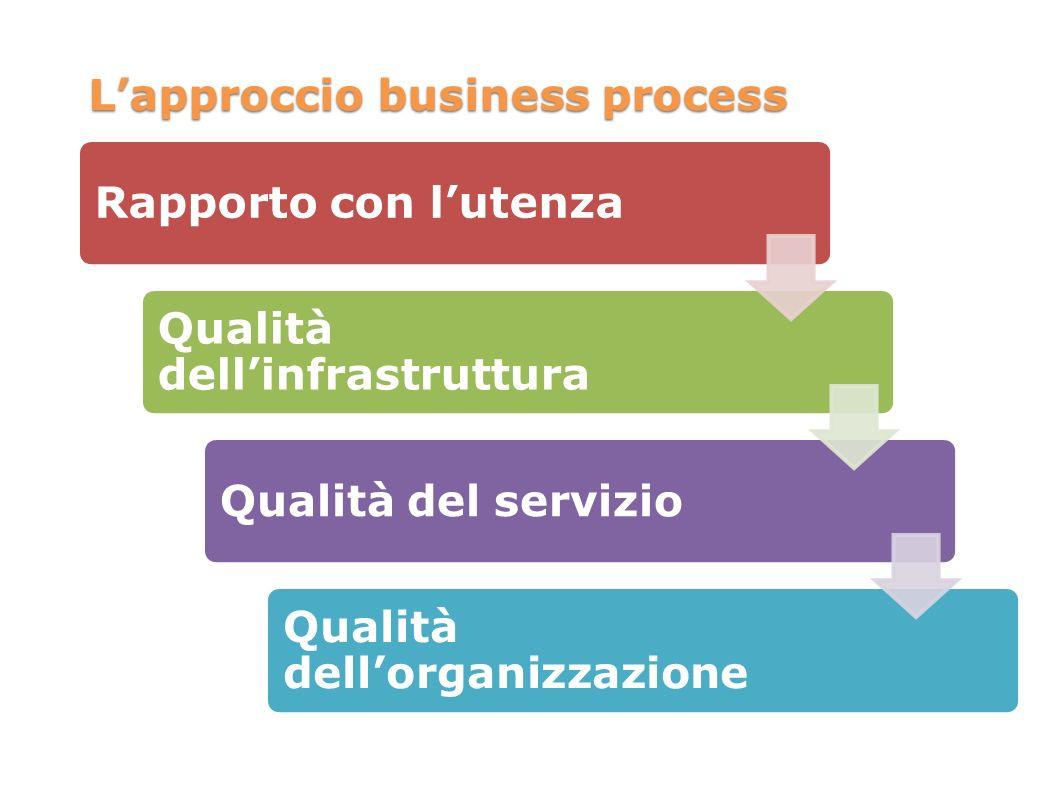 Lapproccio business process Rapporto con lutenza Qualità dellinfrastruttura Qualità del servizio Qualità dellorganizzazione