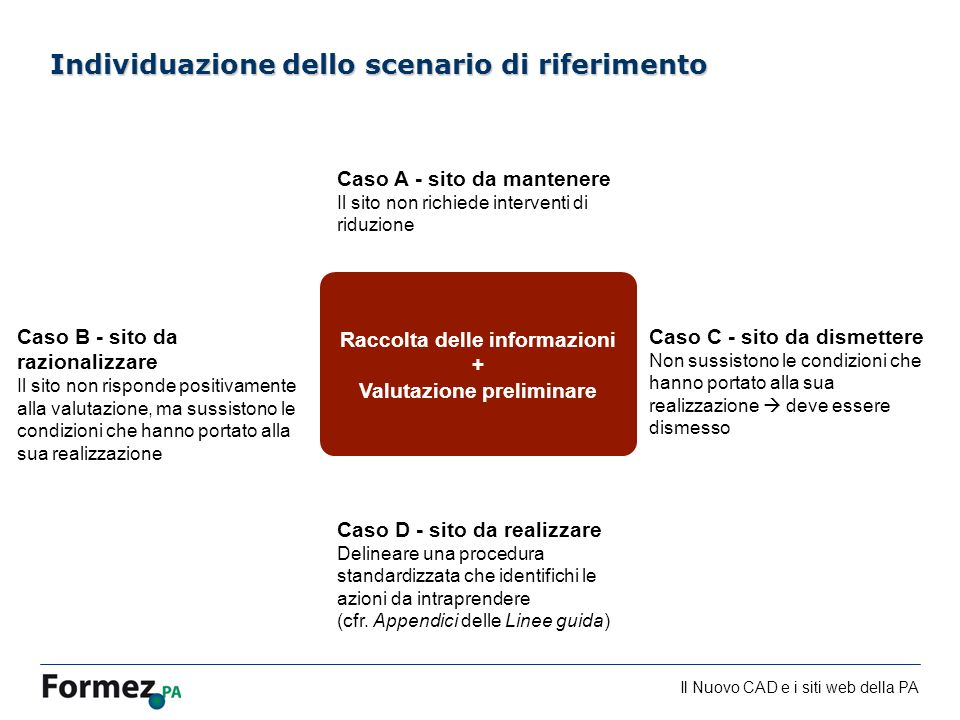 Il Nuovo CAD e i siti web della PA /100 Individuazione dello scenario di riferimento Raccolta delle informazioni + Valutazione preliminare Caso A - sito da mantenere Il sito non richiede interventi di riduzione Caso B - sito da razionalizzare Il sito non risponde positivamente alla valutazione, ma sussistono le condizioni che hanno portato alla sua realizzazione Caso C - sito da dismettere Non sussistono le condizioni che hanno portato alla sua realizzazione deve essere dismesso Caso D - sito da realizzare Delineare una procedura standardizzata che identifichi le azioni da intraprendere (cfr.