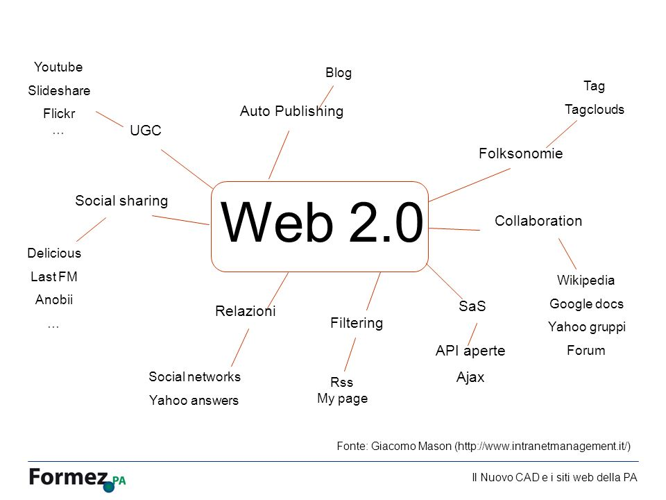 Il Nuovo CAD e i siti web della PA /100 Web 2.0 UGC Folksonomie Filtering SaS Relazioni Auto Publishing Collaboration Social sharing Youtube Slideshare Flickr … Tag Tagclouds Rss My page API aperte Ajax Social networks Yahoo answers Blog Wikipedia Google docs Yahoo gruppi Forum Delicious Last FM Anobii … Fonte: Giacomo Mason (http://www.intranetmanagement.it/)