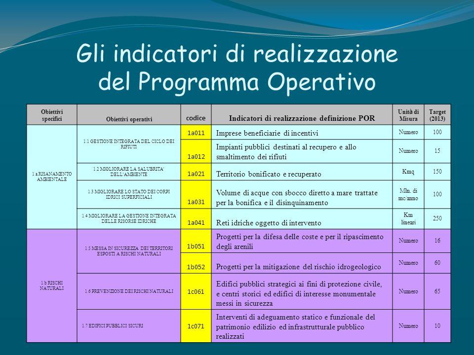 Gli indicatori di realizzazione del Programma Operativo Obiettivi specificiObiettivi operativi codice Indicatori di realizzazione definizione POR Unit