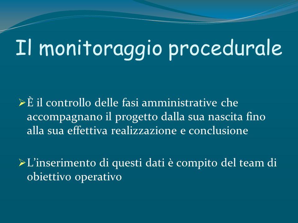 Il monitoraggio procedurale È il controllo delle fasi amministrative che accompagnano il progetto dalla sua nascita fino alla sua effettiva realizzazi