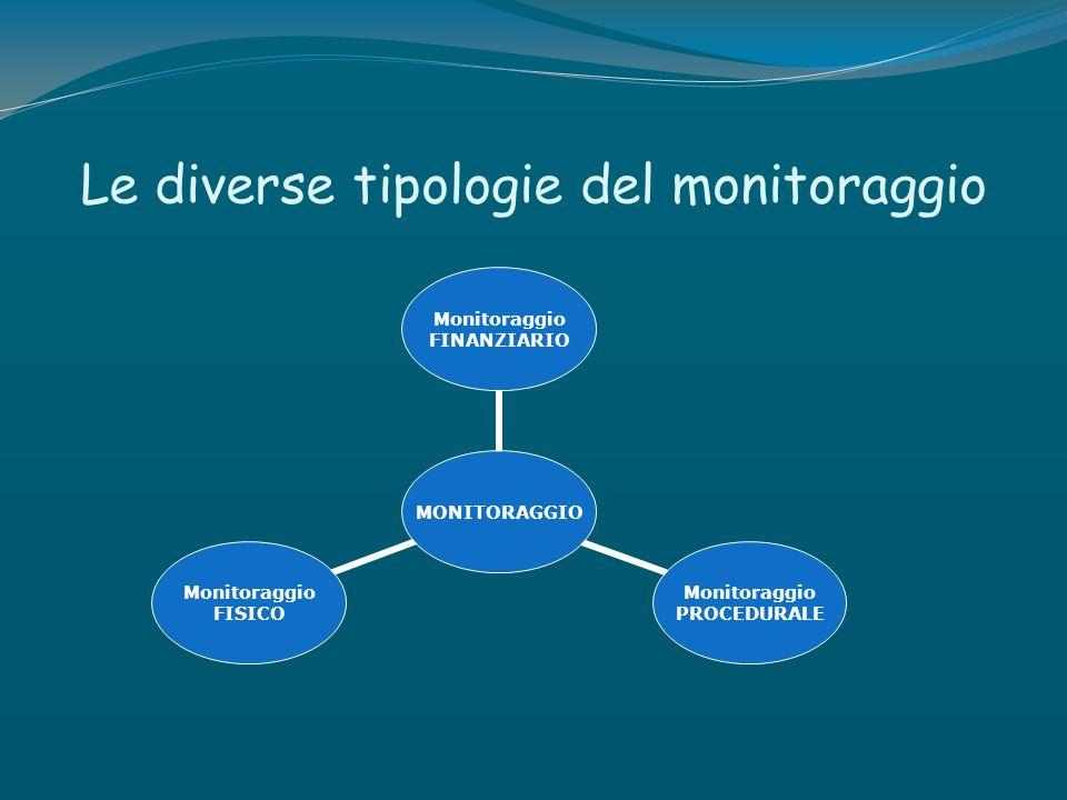 Le diverse tipologie del monitoraggio MONITORAGGIO Monitoraggio FINANZIARIO Monitoraggio PROCEDURALE Monitoraggio FISICO