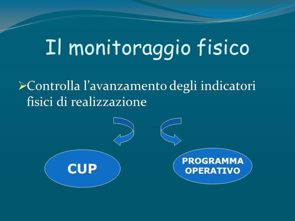 Il monitoraggio fisico Controlla lavanzamento degli indicatori fisici di realizzazione CUP PROGRAMMA OPERATIVO