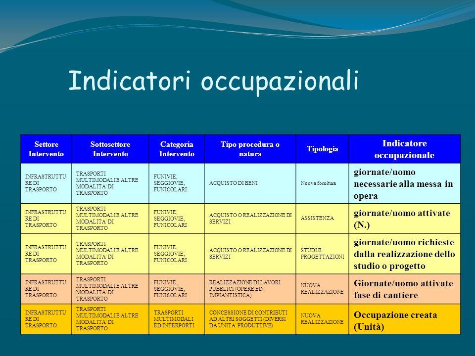 Indicatori occupazionali Settore Intervento Sottosettore Intervento Categoria Intervento Tipo procedura o natura Tipologia Indicatore occupazionale IN