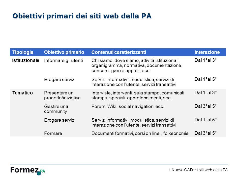 Il Nuovo CAD e i siti web della PA /100 Obiettivi primari dei siti web della PA TipologiaObiettivo primarioContenuti caratterizzantiInterazione Istitu