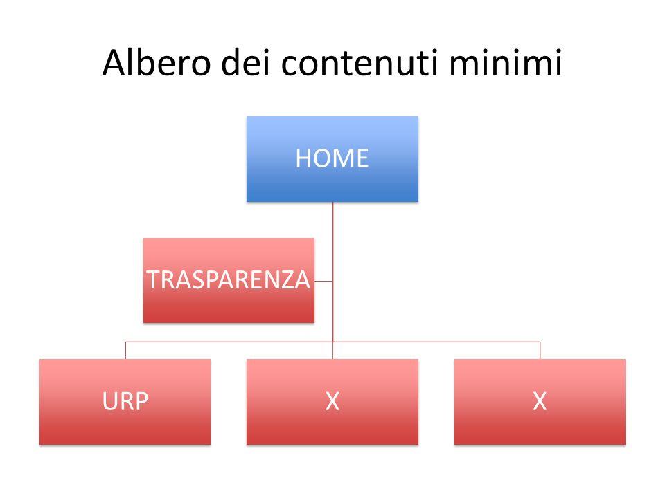 Albero dei contenuti minimi HOME URPXX TRASPARENZA