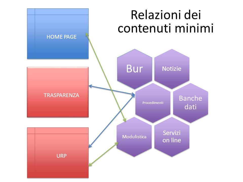 HOME PAGE URP TRASPARENZA Notizie Bur Procedimenti Banche dati Servizi on line Modulistica Relazioni dei contenuti minimi