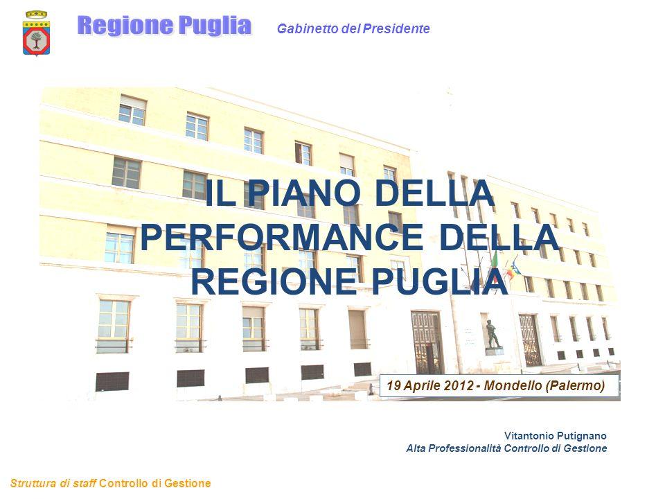 Struttura di staff Controllo di Gestione 19 Aprile 2012 - Mondello (Palermo) Gabinetto del Presidente IL PIANO DELLA PERFORMANCE DELLA REGIONE PUGLIA