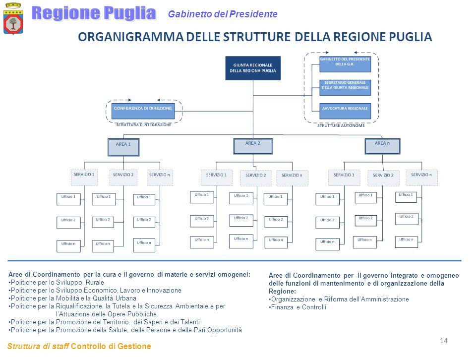 14 Gabinetto del Presidente Struttura di staff Controllo di Gestione ORGANIGRAMMA DELLE STRUTTURE DELLA REGIONE PUGLIA Aree di Coordinamento per la cu