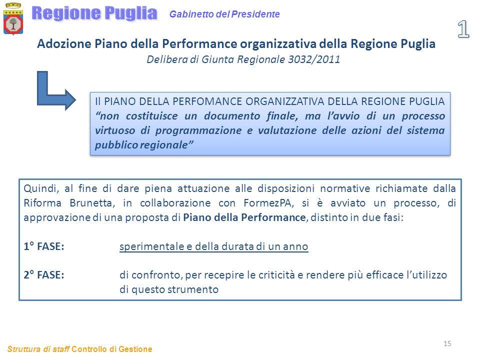 15 Gabinetto del Presidente Adozione Piano della Performance organizzativa della Regione Puglia Delibera di Giunta Regionale 3032/2011 Il PIANO DELLA