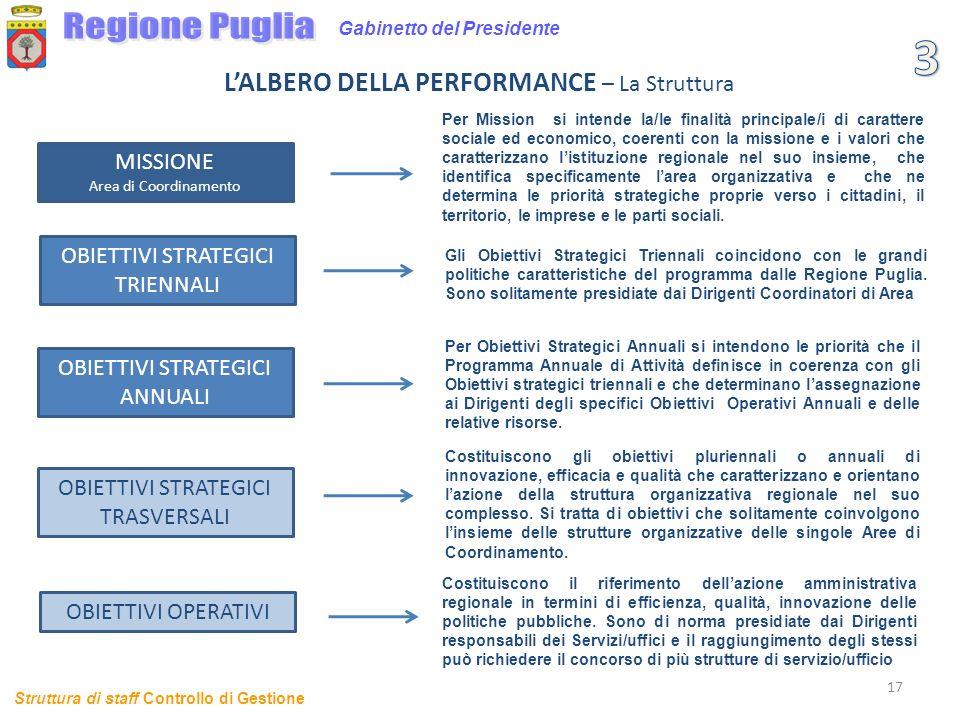 17 Gabinetto del Presidente LALBERO DELLA PERFORMANCE – La Struttura Struttura di staff Controllo di Gestione MISSIONE Area di Coordinamento OBIETTIVI