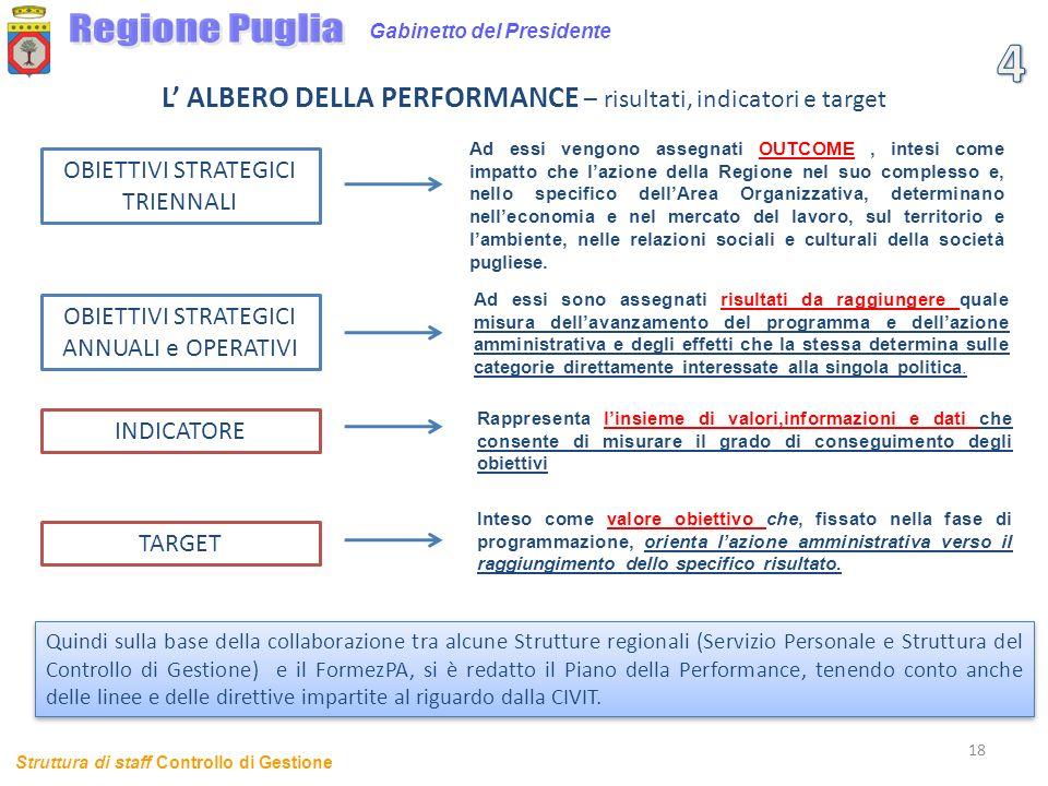 18 Gabinetto del Presidente L ALBERO DELLA PERFORMANCE – risultati, indicatori e target Struttura di staff Controllo di Gestione OBIETTIVI STRATEGICI
