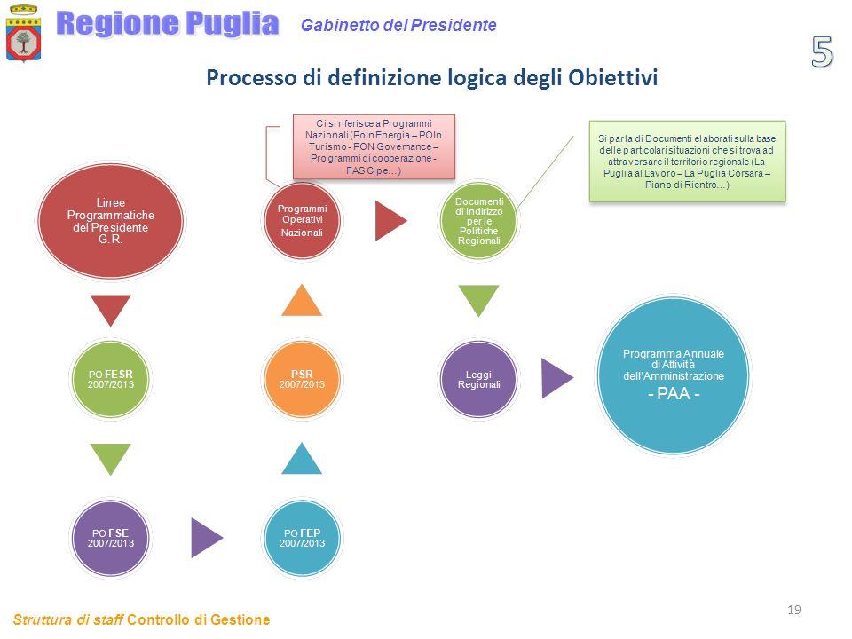 19 Gabinetto del Presidente Processo di definizione logica degli Obiettivi Struttura di staff Controllo di Gestione