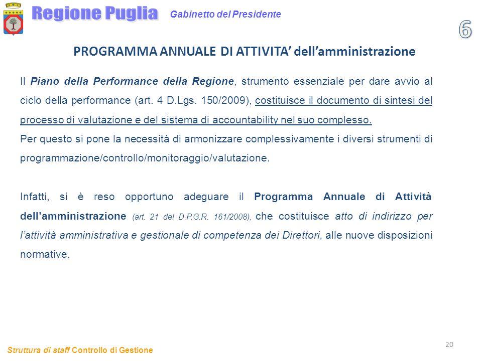 20 Gabinetto del Presidente PROGRAMMA ANNUALE DI ATTIVITA dellamministrazione Struttura di staff Controllo di Gestione Il Piano della Performance dell
