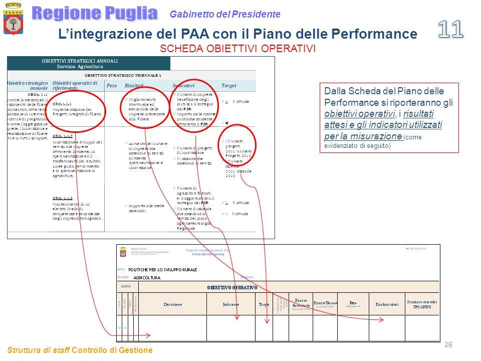 26 Gabinetto del Presidente Struttura di staff Controllo di Gestione Lintegrazione del PAA con il Piano delle Performance SCHEDA OBIETTIVI OPERATIVI D